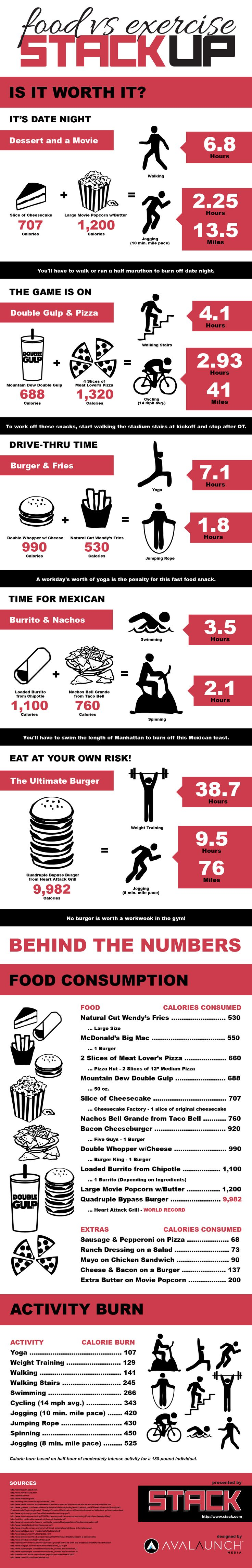 How much exercise will it take to counteract your favorite guilty-pleasure foods? #HealthTip