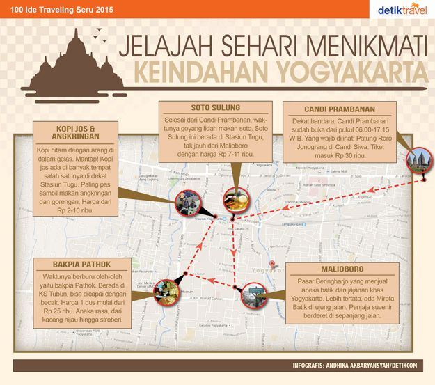 Jelajah Sehari Menikmati Keindahan Yogyakarta
