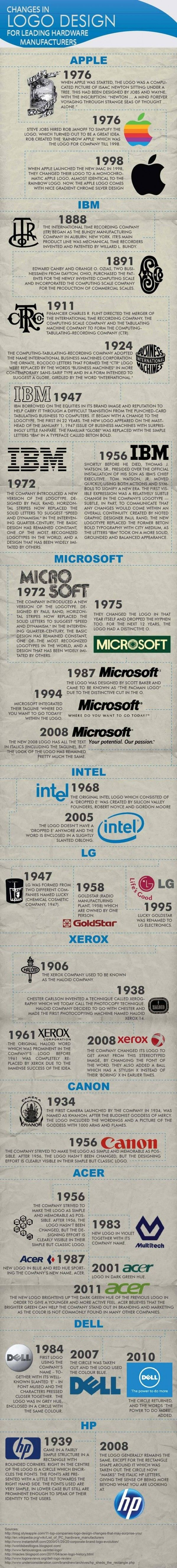 Logo evolution: Apple, IBM, Microsoft, LG, Canon, ACER, XEROX, DELL, HP