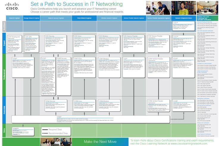 Microsoft Certification Path PDF   Cisco Certification