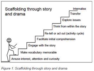 instructional methods in education