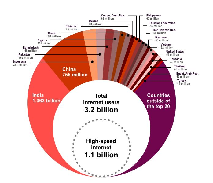 The World Bank reports that 1.1 billion people across the world have access to high-speed Internet; 3.2 billion people have some kind of access to the web; 5.2 billion own a mobile phone; and 7 billion live within coverage of a mobile network.