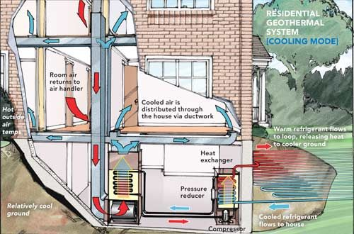 Residential Heating And Cooling Systems : Images about geothermal on pinterest