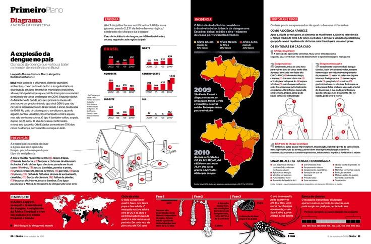Edição 648 - A explosão da dengue no país - versão online: http://revistaepoca.globo.com/Revista/Epoca/0,,EMI179685-18049,00-DIAGRAMA+A+EXPLOSAO+DA+DENGUE+NO+PAIS.html