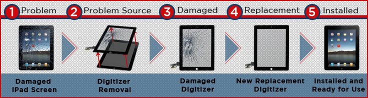 Check out our mini-graphic on the iPad Screen repair process. You go from broken to fixed in no time (24 hours, if you want to be exact about it).