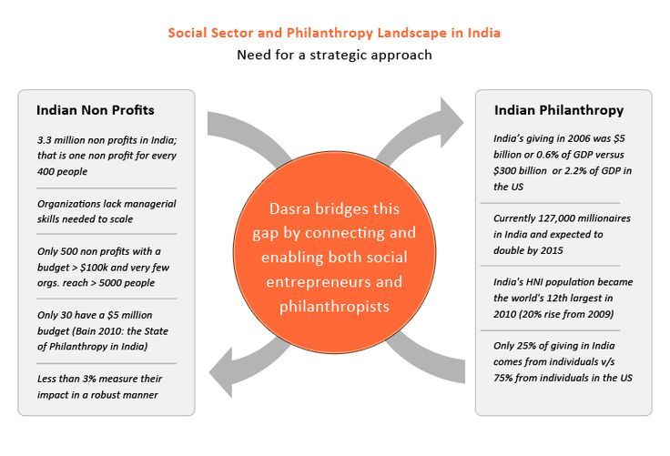 social entrepreneurship in india The self help group movement in india has opened doors for women to experience economic independence through financial intermediation today, the groups have grown to walk that extra mile in developing their communities.