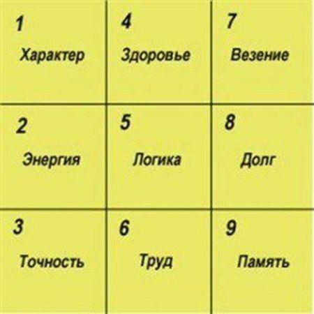 Публицист.ru - Как узнать характер человека по дате его рождения? Таблица Пифагора