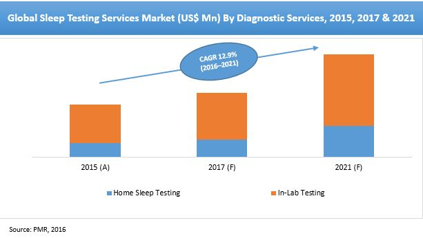Sleep Testing Services Market Key players Midwest Sleep Services Inc., SleepMed Inc., SOVA Sleep Services Inc., Medical Service Company and others