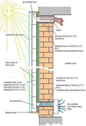 Réchauffeur d'air solaire panneau - Comment ça marche - L'énergie solaire