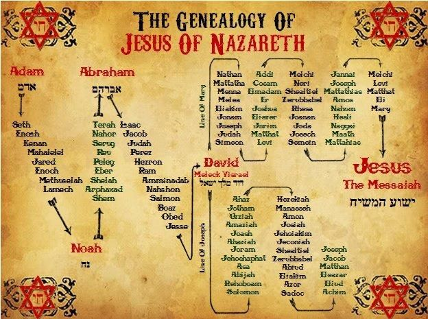 Image result for lineage of jesus in the bible