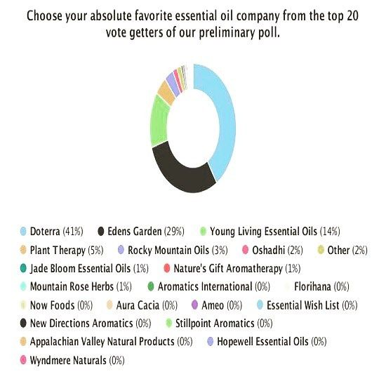 Drop the mic!   These results are from a public poll done by Essential Oil University (independent from any company that sells essential oils). . I had NO DOUBT that d?TERRA would rank #1!  And if you know the way our oils are sourced and the 7 different