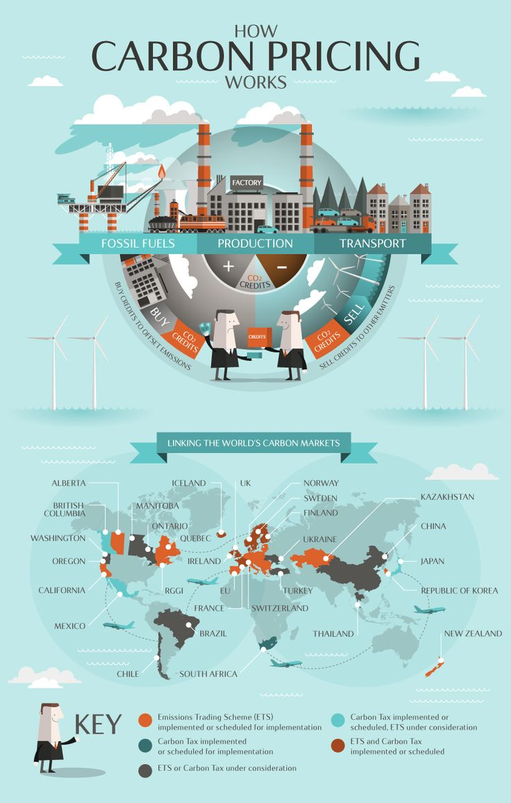 How carbon pricing works infographic#RoadtoParis #COP21
