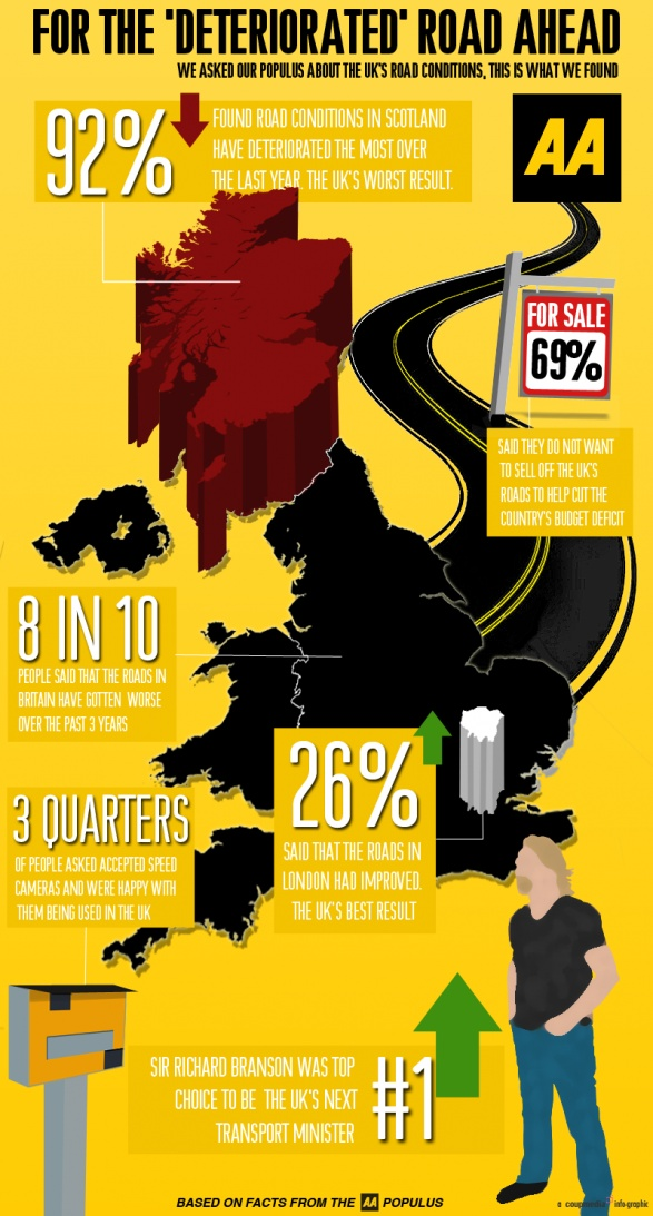 When The AA asked for an infographic about roads, we scratched our heads. Then we did this...