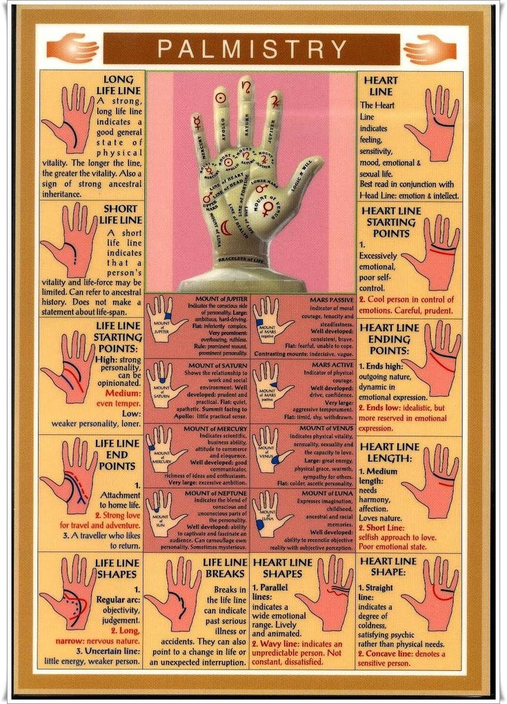 Palmistry chart.