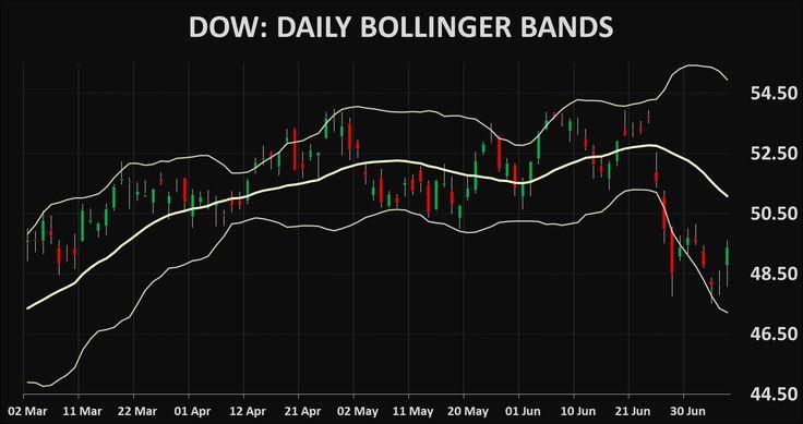 Stocks DOW: Dow Chemical Company technical analysis charts