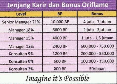 waaaoowww bangetkan bonusnya..... yuk gabung :)