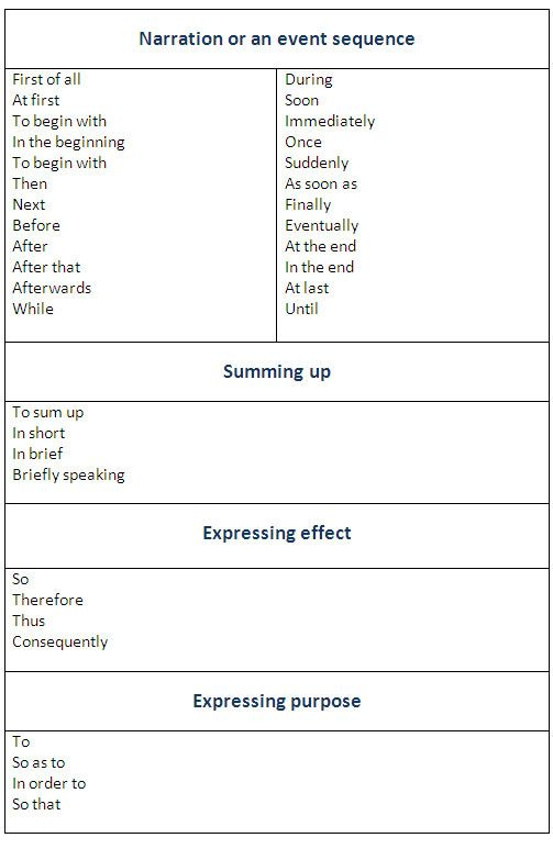 useful expression for essay writing This is particularly true in academic writing because words and useful linking  words and phrases to learn how to put examples in sentences for essay writing, .
