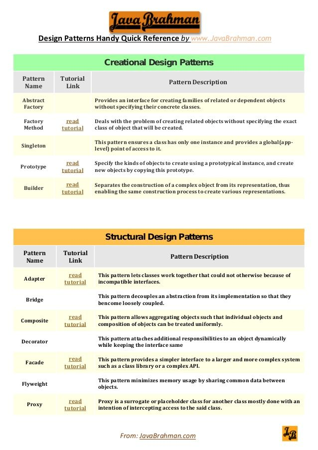 Gang of Four /GOF design patterns quick & handy reference