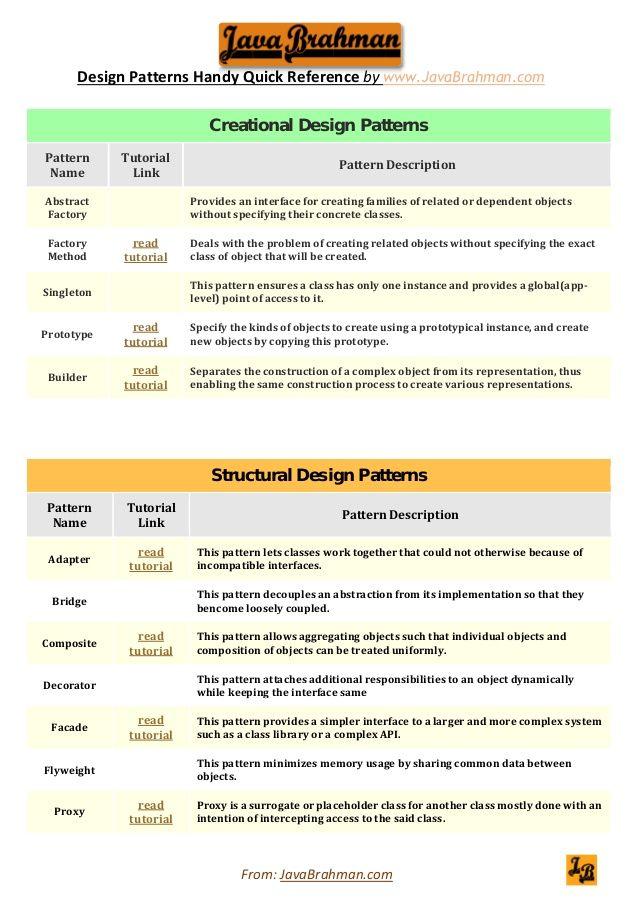 Gang of Four /GOF design patterns quick & handy reference by @javabrahman #designpatterns #java