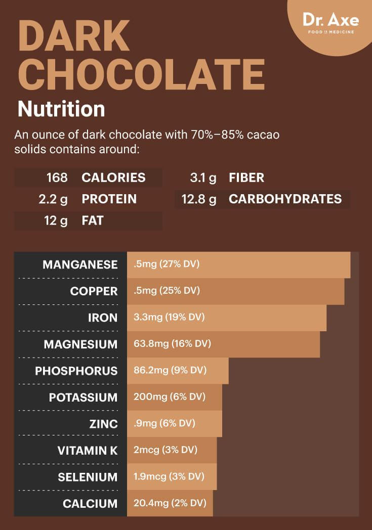 Dark chocolate nutrition - Dr. Axe