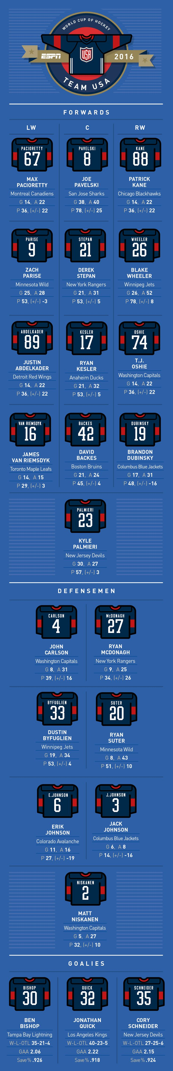 NHL -- World Cup of Hockey -- Complete Team USA roster, jersey numbers…