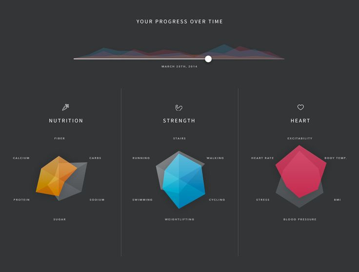 Show focus of the project with an image or something, in the parts of process?? ///  Dribbble - radars-full.jpg by Dawson Whitfield                              …