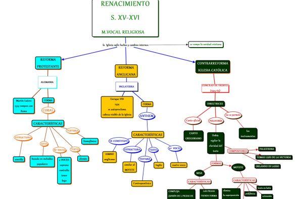 Música Vocal en el Renacimiento. Mapa Conceptual