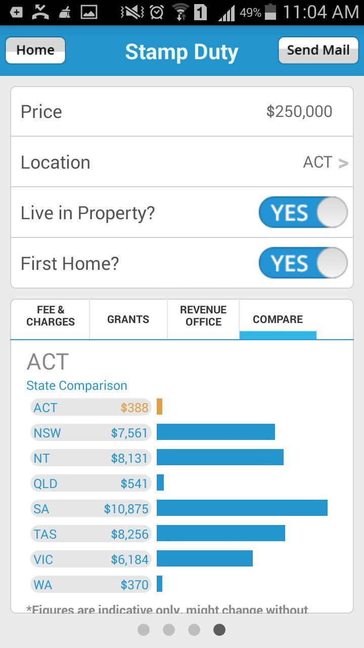 Compare the #StampDuty of your neighboring states using #StampDutyCalculator app by LoansDirect.