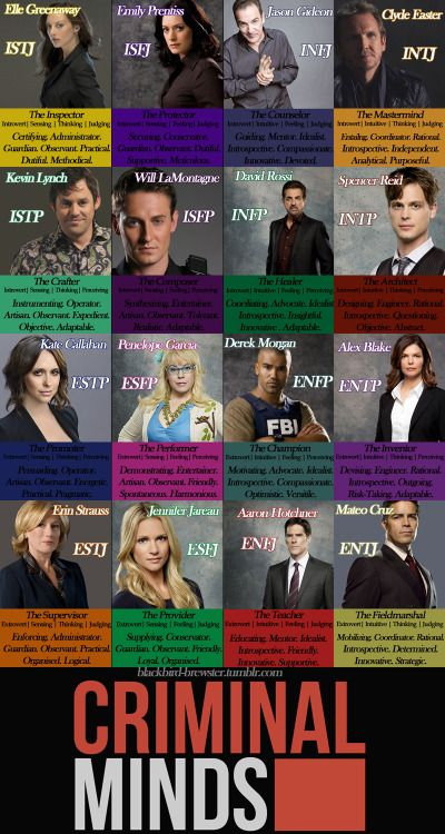 myers briggs criminal minds - Google Search