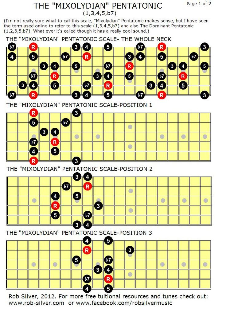 138 best Guitar scales images on Pinterest | Guitar chord chart ...