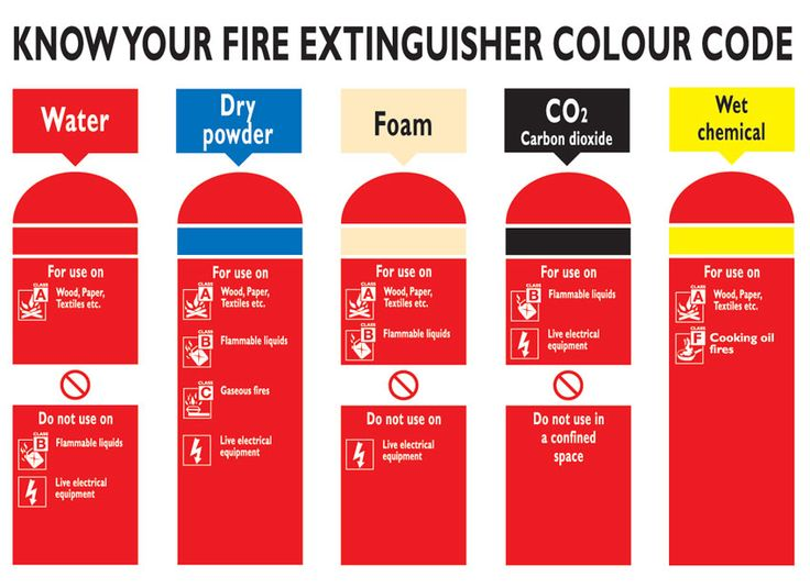 Fire Extinguisher Types, Class A B C D F Fire Equipment Ratings