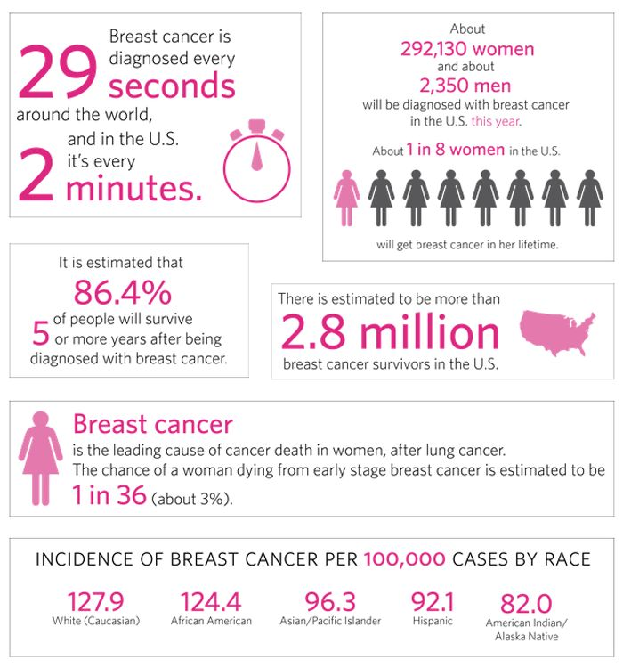 breast cancer statistics The three main risk factors of breast cancer: 1 being a woman - over 99% of new cases of breast cancer are in women 2 getting older - more than 80% of breast cancers occur in women over.