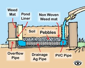 Cut away illustration of how a typical wicking bed is constructed