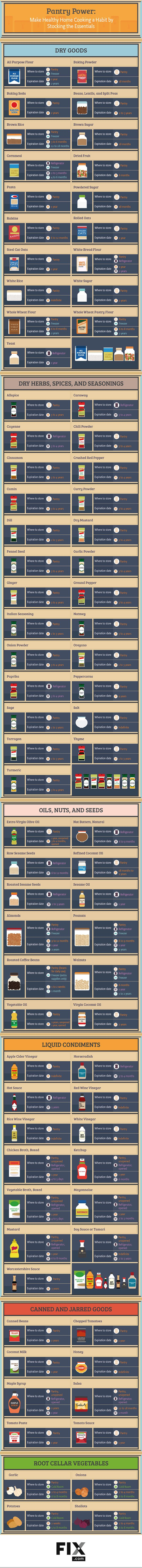 Pantry Guide - What to store and for how long...