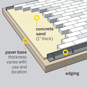 How to Install Pavers: Whether you do it yourself or hire someone for the job, here's what has to happen