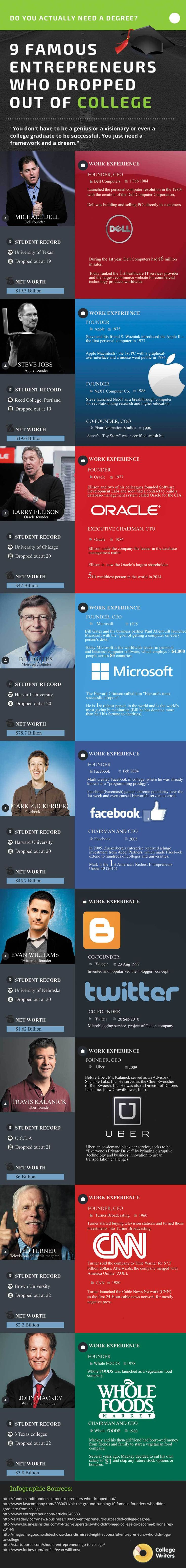 There is a significant amount of research that statistically proves that graduates with a college degree earn much higher wages than those with only a highschooldiploma. Still, the list ofbillionaireswho refer to the college or university dropouts is also quite impressive. Discover the inspirational successstoriesof the following famous entrepreneurs in the College Writers' infographics below. …