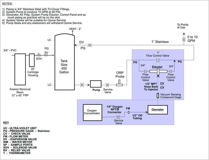 Pin By Ryanben On Diagram Template