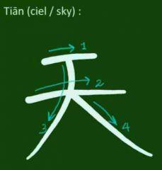 L'idéogramme pour le mot CIEL. C'est pareil que le caractère GRAND mais avec un trait au dessus (normal le ciel est plus grand que grand...)