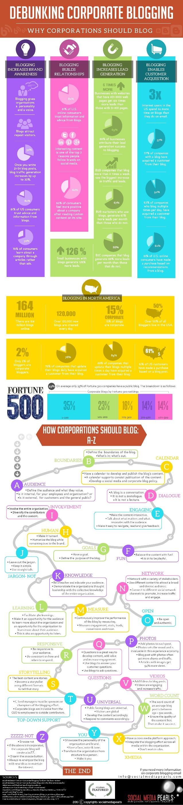 Debunking Corporate Blogging by Shirley Williams via slideshare