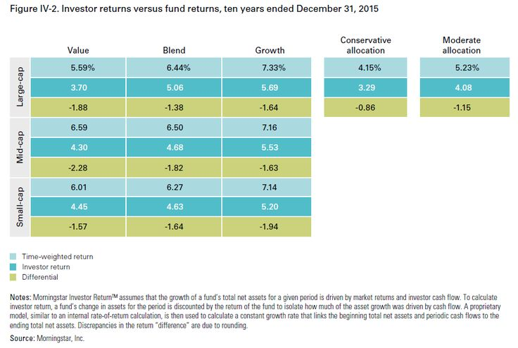 Vanguard estimates that the value of using an advisor is around 3% additional net annual gains for the investor. Does this estimate make sense? Do you need an a