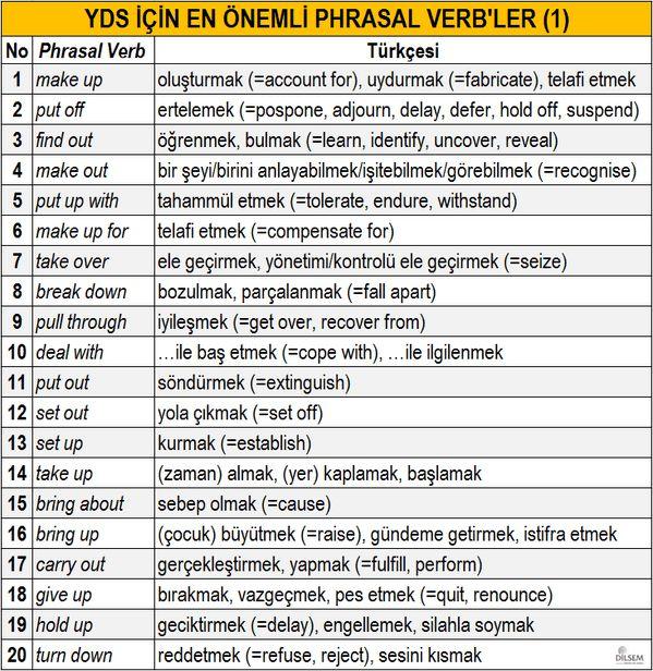YDS için EN ÖNEMLİ 80 Phrasal Verb, Türkçeleri, eş ve zıt anlamlı karşılıkları-1 (1)