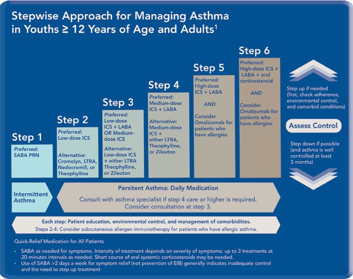 asthma treatment symptoms This page talks about asthma treatment and explains how you can manage your  asthma symptoms on another page, we give detailed.