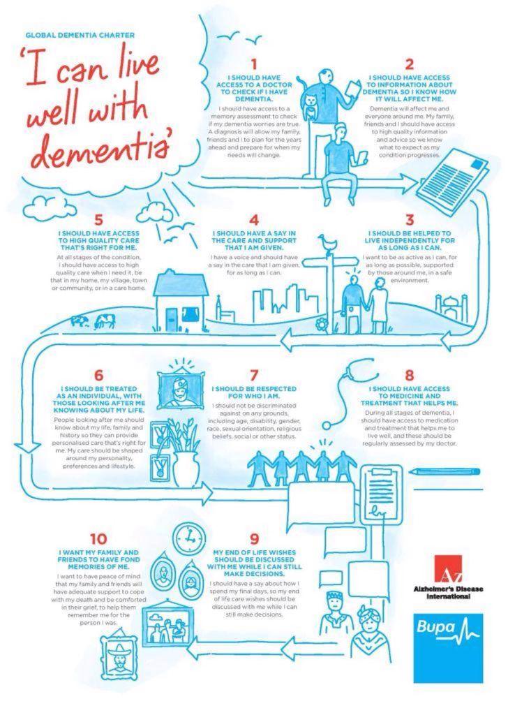 Dementia dementia infographic health dementia therapy