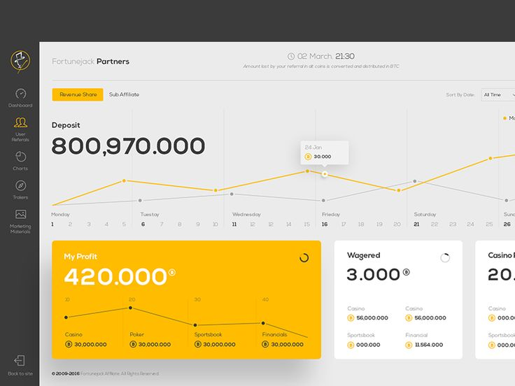 Dashboard by Zura Avalishvili - Dribbble