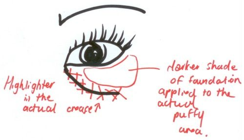 Disguising Under Eye Bags : Most of us tend to just sweep a layer of concealer to the entire under eye area, but to really conceal bags, it's best to highlight the crease and THEN apply a darker shade to the actual puffy area.