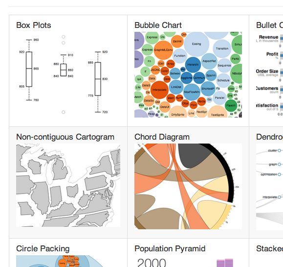 22 Best Resources For Learning D3js Images On Pinterest Atelier
