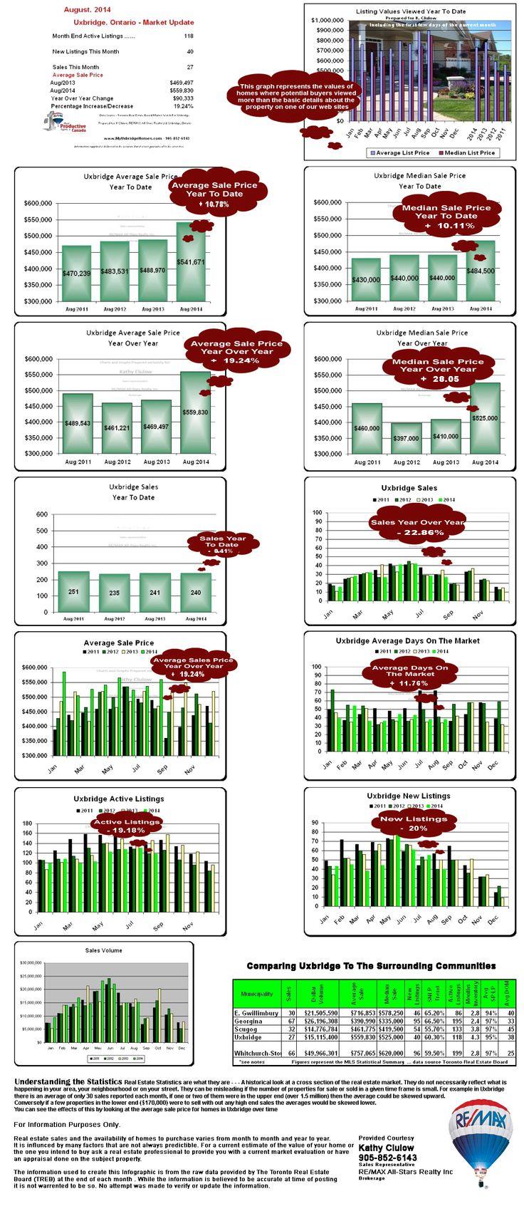August 2014 Uxbridge Real Estate Market Update by  #KathyClulow 905.852.6143 www.KathyClulow.ca