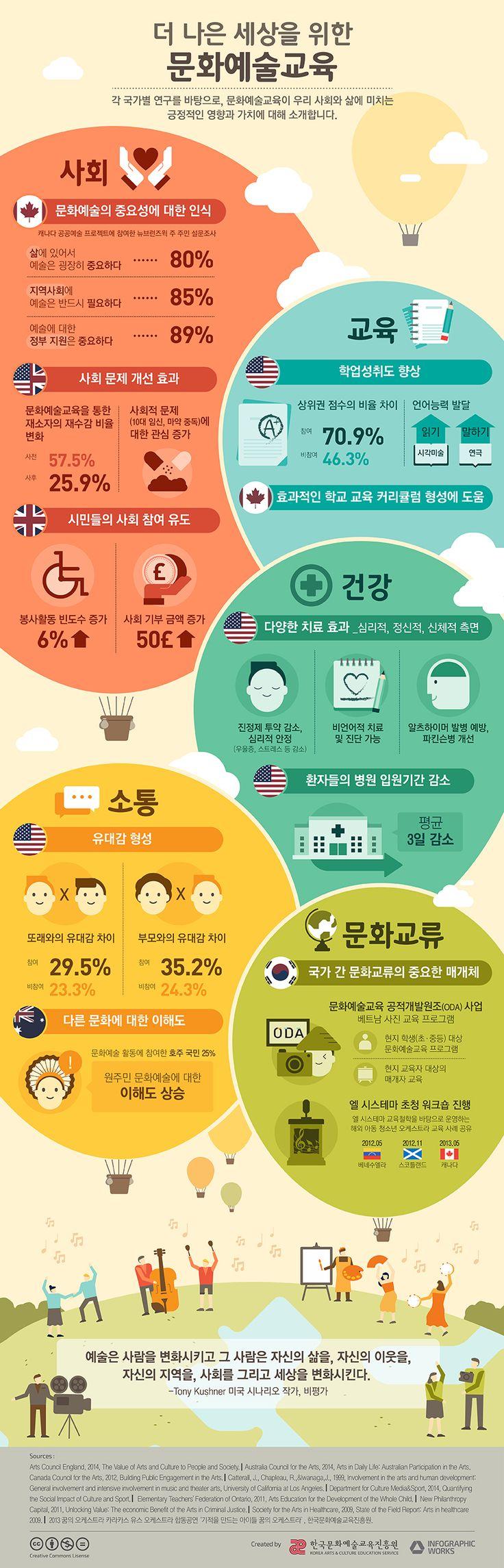 더 나은 세상을 위한 문화예술교육 (출처: 한국문화예술교육진흥원)