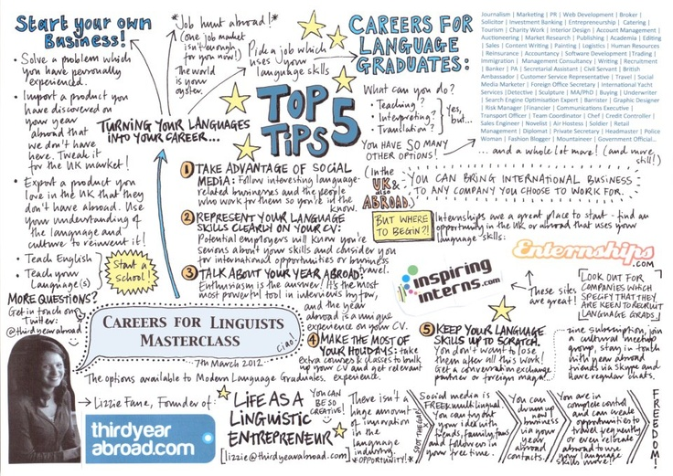 thirdyearabroad.com have put together this wonderful careers advice infographic for linguists!    http://www.thirdyearabroad.com/