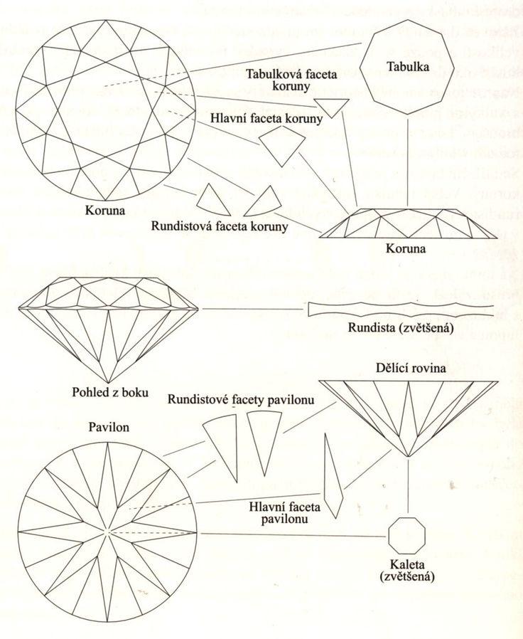 Zpracování diamantů - DIAMONDS INTERNATIONAL CORPORATION - D.I.C. a.s.